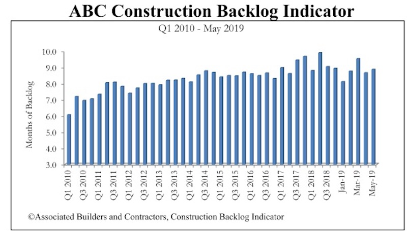 ABC's Construction Backlog Indicator increases modestly in