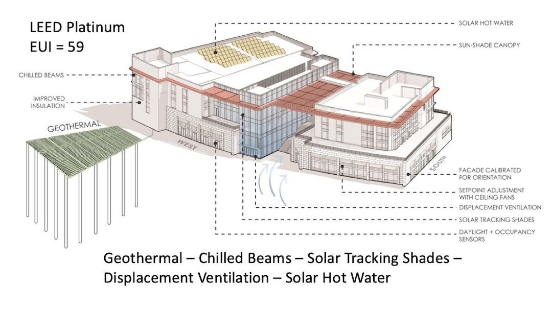 Geothermal and other sustainable features of the project