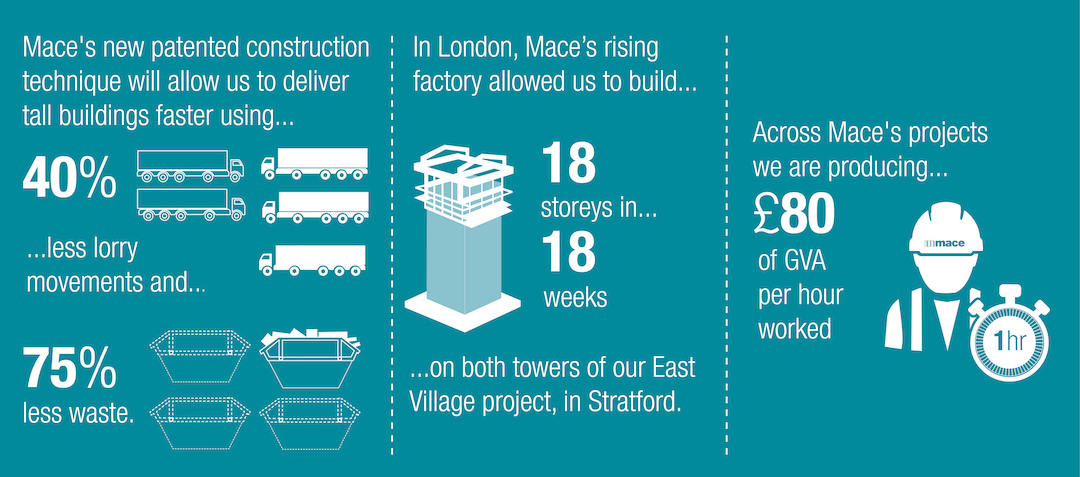 BD+C AEC Innovators, chart displays the benefits of Mace Group's patented prefab factory construction techniqueZ