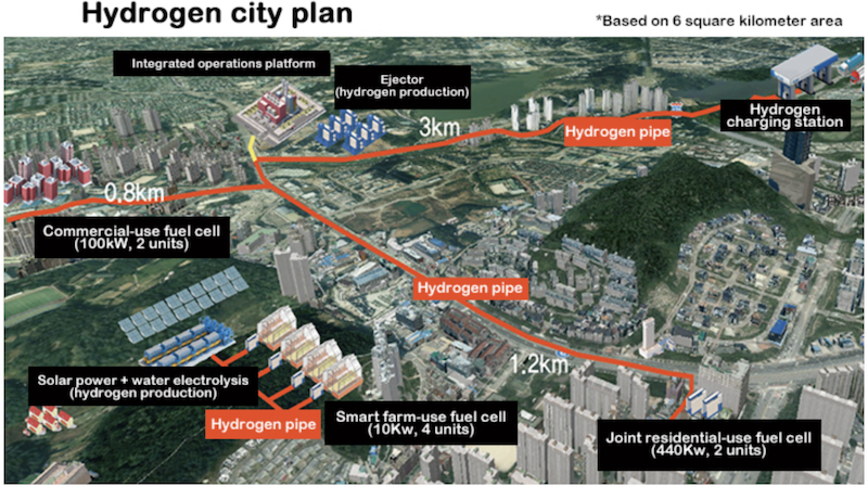 South Koreas Hydrogen city plan