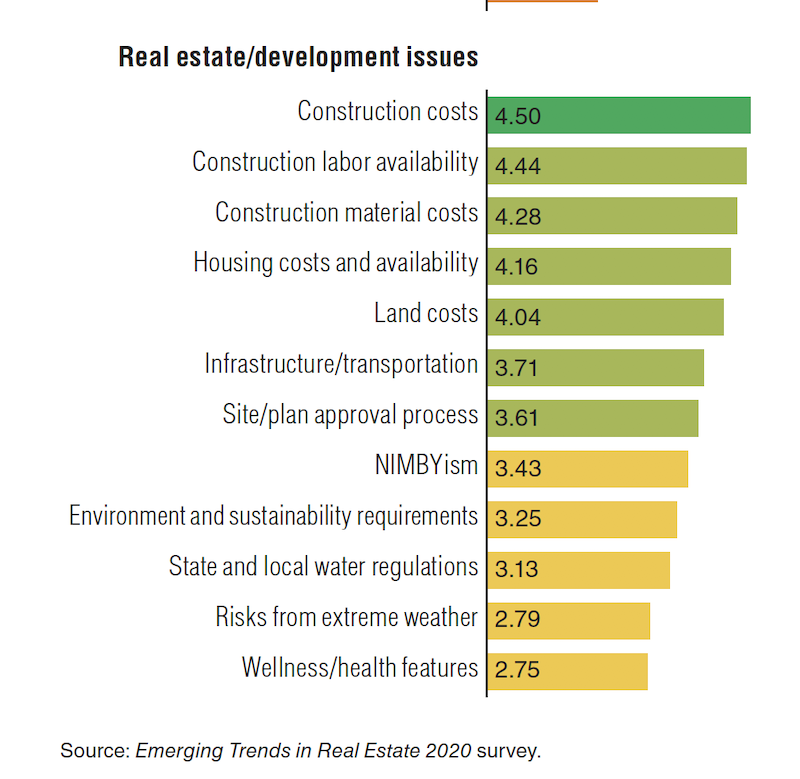 2020 Real Estate Trends.Two Uli Reports Foresee A Solid Real Estate Market Through