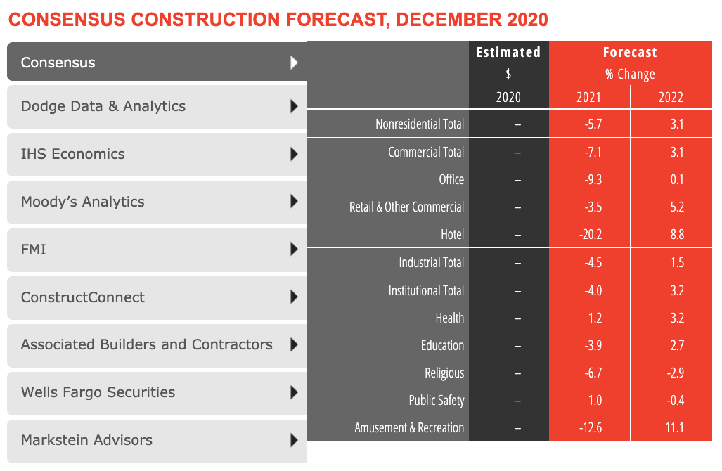 AIA 2021 Consensus Construction Forecast: Eight leading construction industry economists forecast a slowdown this year for the nonresidential building sector