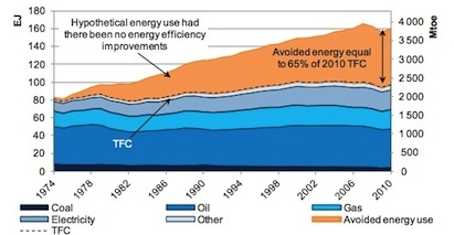 """The """"first fuel"""": Avoided energy use from energy efficiency in 11 IEA member cou"""
