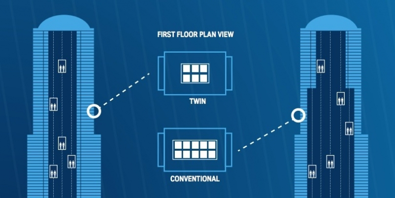 ThyssenKrupp Elevator develops TWIN, a system where two cars share the same elevator shaft