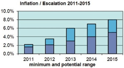 Future price escalation, in order to capture increasing margins, will be higher