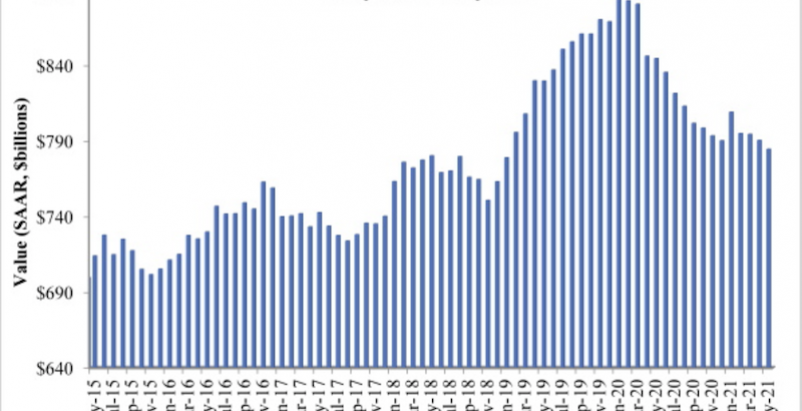 Since May 2020, spending on nonresidential construction has been on a downward trend.