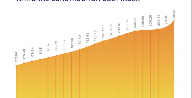 Rider Levett Bucknall's Construction Cost Index rose again in the first quarter of 2021