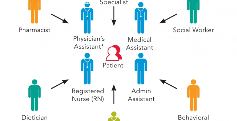 Graphic depicts an example of a primary care model of the future. In many primary care settings, a team consisting of a primary
