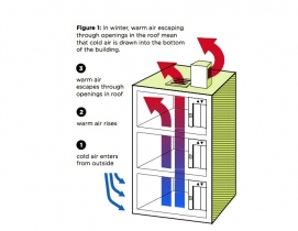 Elevator shafts a major source of heat loss in New York City
