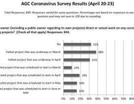 AGC survey of contractors April 20-23, 2020