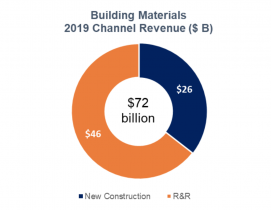 LBM building materials revenue 2019