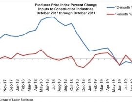 Produce Price Index Graph