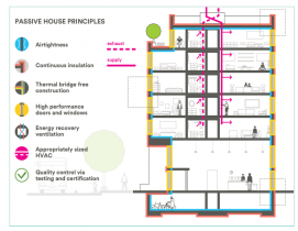 Passive House standards proving their worth in multifamily sector